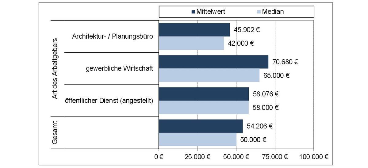 Gehaltsumfrage 2015 Akbw Architektenkammer Baden Württemberg